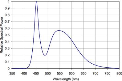 PRO-LM-LED-30W microscope illuminator with cool white spectrum