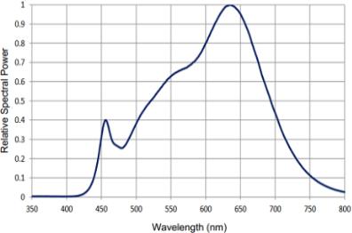 PRO-LM-LED-30W microscope illuminator neutral white spectrum